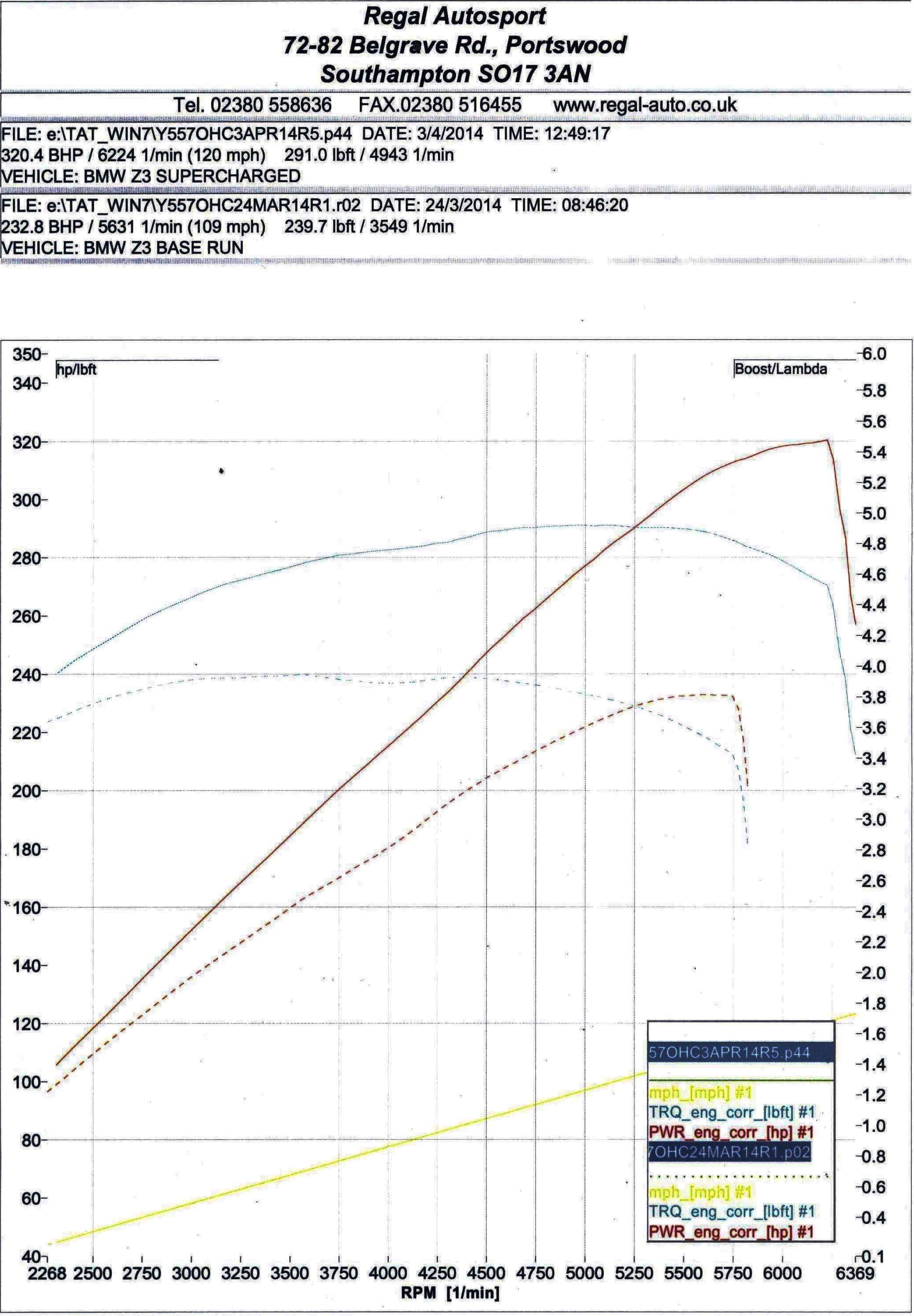 Bmw Z3 Supercharger Kit Regal Autosport